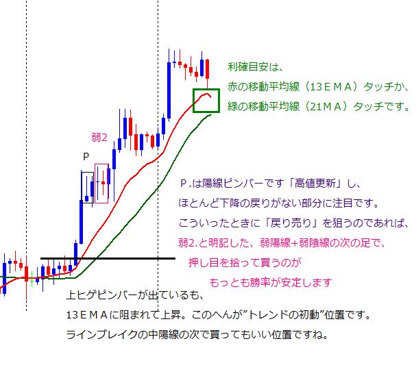FX 移動平均線 見方